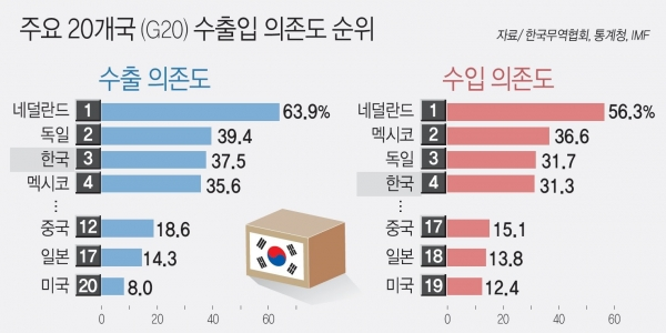 Statistics of Korea International Trade Association shows Korea's relative dependence on exports and imports among Group of 20 countries.