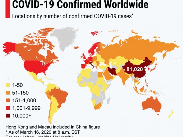 The whole world is fighting to contain COVID-19