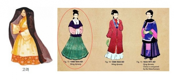 ▲Hanbok from Goryeo Dynasty and Change of Hanfu. Second one from left is the Goryeoyang Hanfu (influenced by the Goryeo dress that saying in the book Sukwonzapgi). Source= https://www.arcgis.com / https://www.dogdrip.net